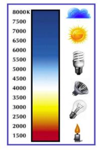 مقایسه بعضی از منابع نورانی و دمای رنگ آن ها